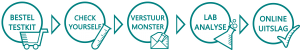 Test proces met zelf monster afname en lab analyse