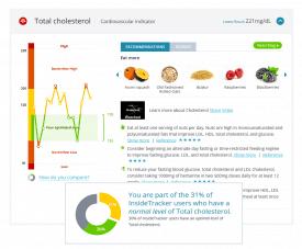 Online gezondheidsdashboard metmeer dan 40 persoonlijke biomarkers bloedwaarden