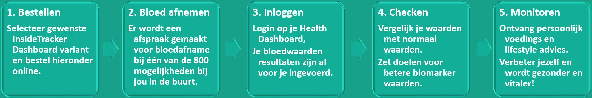 Proces van bestellen tot uw gezondheidsdashboard